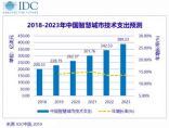 2023年中国智慧城市市场规模将达389.2亿美元