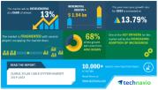2019-23年全球太阳能电缆市场规模将增加19亿美元
