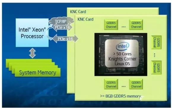 解析申威26010处理器结构
