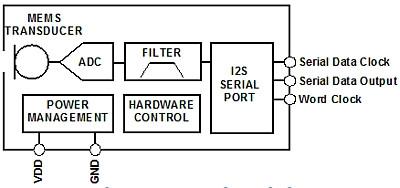 详解模拟和数字MEMS麦克风设计区别
