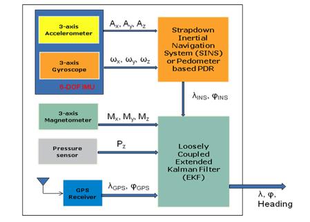 移动设备行人航位推算系统结构图