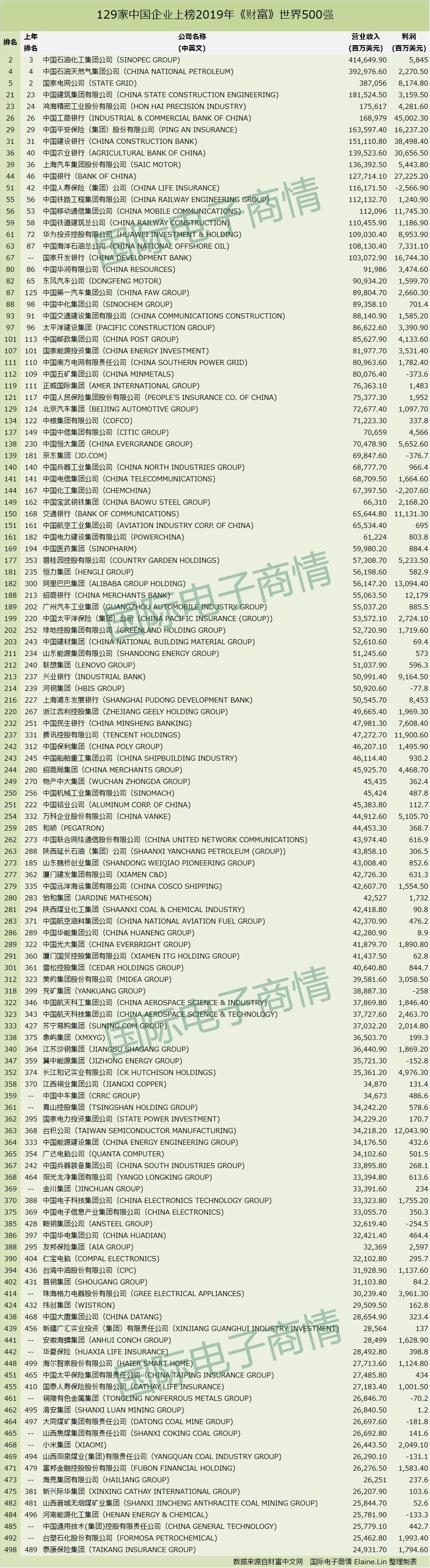元器件129家中国企业上榜2019年财富世界500强.png