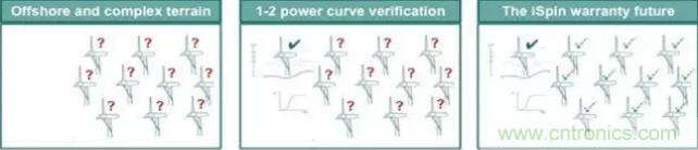 超声波传感器把每台风机变成测风塔