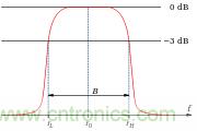 滤波器中关于截止频率的理解
