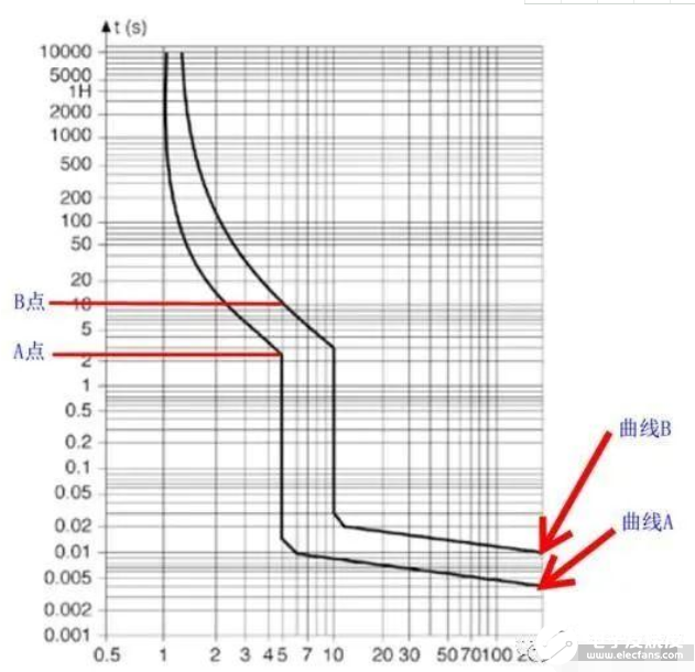 图文详解:理解微型断路器的脱扣曲线