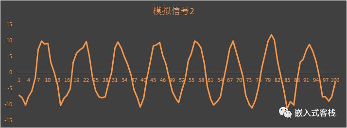 传感器测量怎么做才能稳定呢?