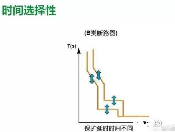 图文详解:理解低压配电系统的选择性保护