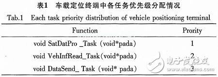 基于ARM和μC/OS-II的车载定位终端的设计