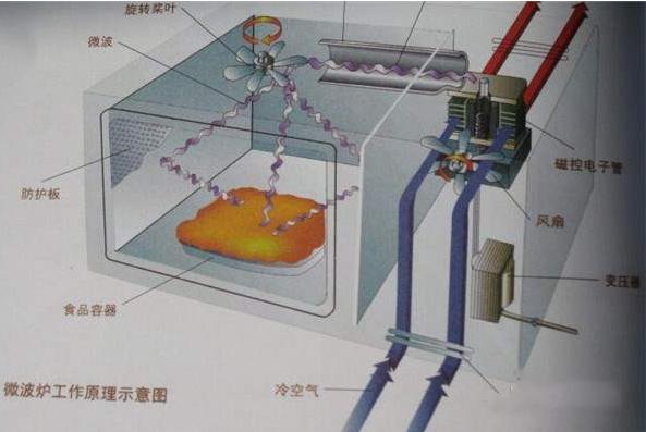 微波炉原理介绍 微波炉原理图