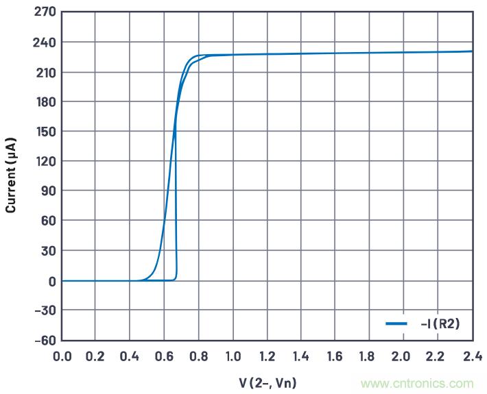 如何利用ΔVBE概念来产生稳定的输出电流