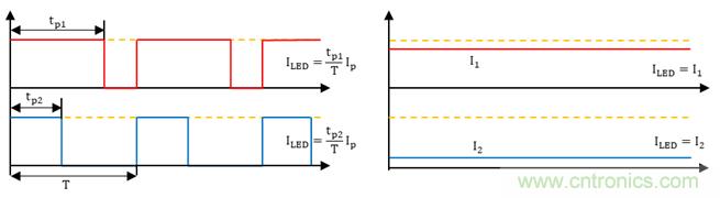 一种改善模拟调光关断性能的方法