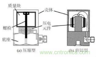 高温压电振动传感器及陶瓷材料研究应用进展