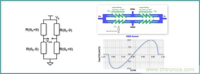 AMR磁传感器-主流智能终端的选择