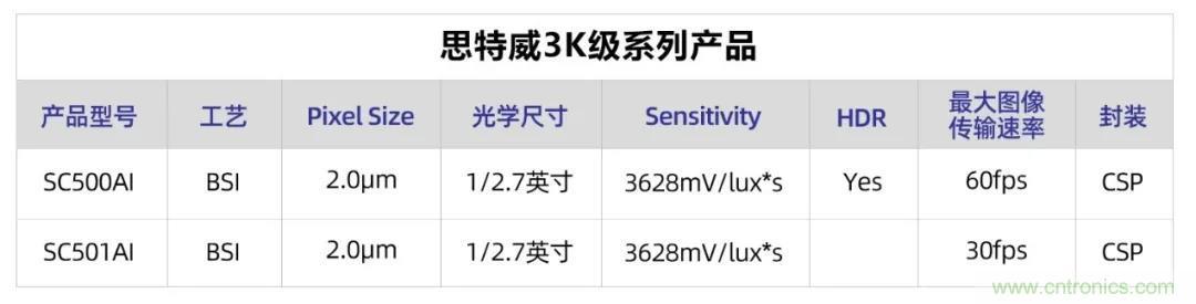 思特威全新推出3K级图像传感器产品系列SC500AI与SC501AI
