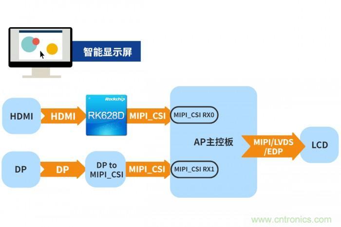 瑞芯微发布视频桥接24合1芯片RK628D 六大场景应用解析