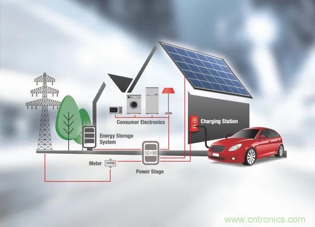 利用SiC器件设计适合家庭车库的直流充电站