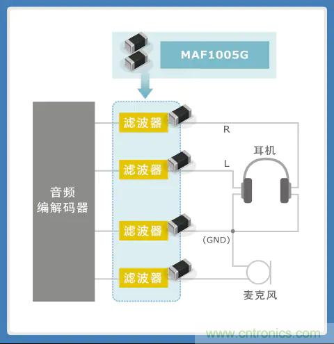 使用噪音滤波器的音频线解决指南