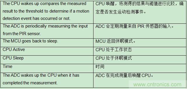具有复杂模拟功能的小型MCU如何在电池供电中节省电路板空间和系统成本